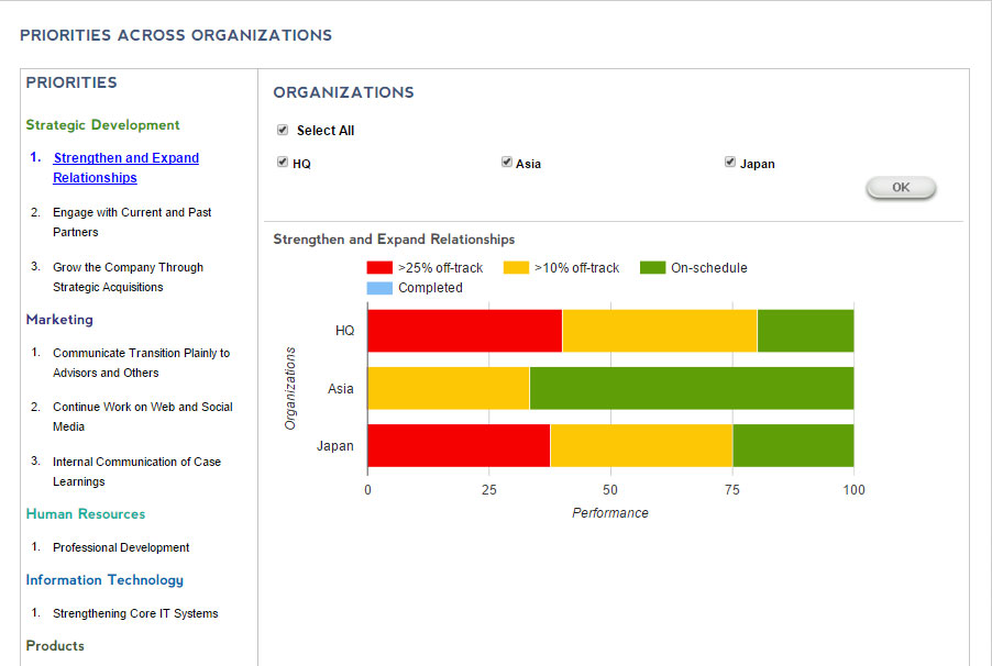 The Priority view enables you to see all enabling initiatives from across functions and business lines.